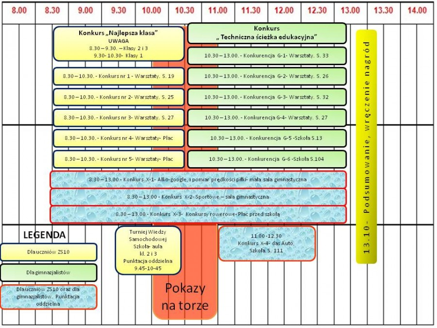 układ czasowy piknniku